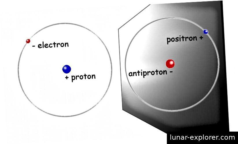 U jednostavnom vodikovom atomu jedan elektron kruži oko jednog protona. U antihidrogenom atomu jedan pozitronski (antielektron) orbitira jedan antiproton. Pozitroni i antiprotoni su antimaterijski dijelovi elektrona i protona. Kreditna slika: Lawrence Berkeley Labs.