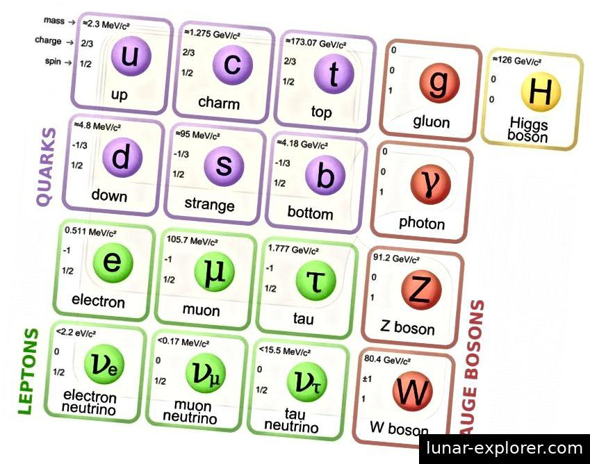 Čestice standardnog modela, s masom (u MeV) u gornjem desnom dijelu. Fermioni čine lijeva tri stupa; bozoni naseljavaju desna dva stupca. Iako sve čestice imaju odgovarajuću anti česticu, samo fermioni mogu biti tvar ili antimaterija. Kreditna slika: Wikimedia Commons korisnik MissMJ, PBS NOVA, Fermilab, Ured za znanost, Ministarstvo energetike Sjedinjenih Država, Grupa podataka podataka.