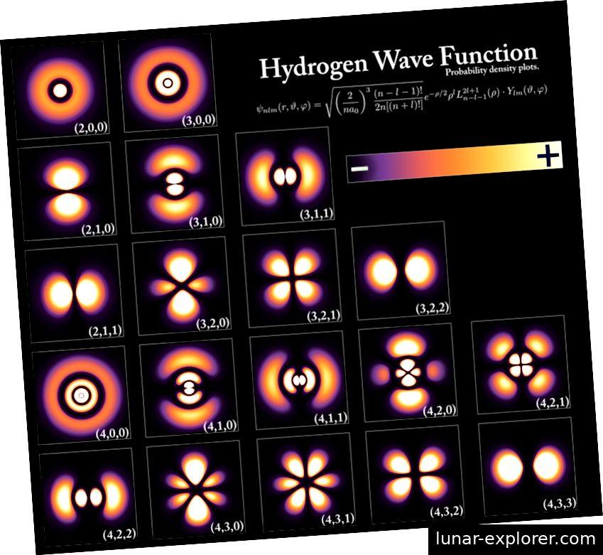 Diese möglichen Konfigurationen für ein Elektron in einem Wasserstoffatom sind außerordentlich verschieden voneinander, repräsentieren jedoch alle das gleiche exakte Teilchen in einem geringfügig unterschiedlichen Quantenzustand. Teilchen (und Antiteilchen) haben auch innere Quantenzahlen, die nicht geändert werden können, und diese Zahlen sind entscheidend dafür, ob ein Teilchen Materie, Antimaterie oder keine ist. Bildnachweis: PoorLeno / Wikimedia Commons.