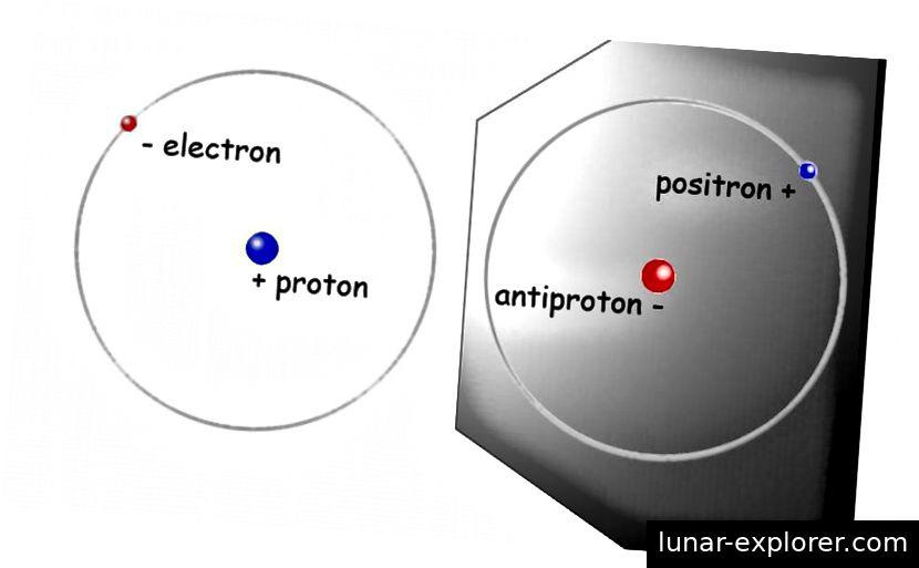 In einem einfachen Wasserstoffatom umkreist ein einzelnes Elektron ein einzelnes Proton. In einem Antiwasserstoffatom umkreist ein einzelnes Positron (Anti-Elektron) ein einzelnes Antiproton. Positronen und Antiprotonen sind die Antimaterie-Gegenstücke von Elektronen bzw. Protonen. Bildnachweis: Lawrence Berkeley Labs.