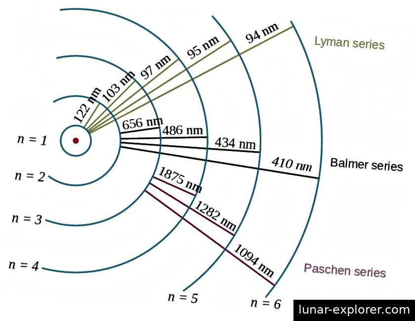 Elektronenübergänge im Wasserstoffatom zeigen zusammen mit den Wellenlängen der resultierenden Photonen den Effekt der Bindungsenergie und die Beziehung zwischen dem Elektron und dem Proton in der Quantenphysik. Die Spektrallinien zwischen Positronen und Antiprotonen sind genau gleich. Bildnachweis: Wikimedia Commons-Benutzer Szdori und OrangeDog.