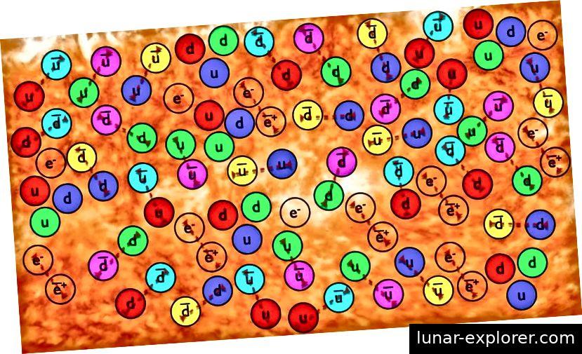 Im frühen Universum gab es außerordentlich viele Teilchen und ihre Antimaterieteilchen, aber als sich das Universum abkühlte, vernichtete sich die Mehrheit. Die konventionelle Materie, die wir heute übrig haben, stammt von den Quarks und Leptonen mit positiven Baryon- und Leptonenzahlen, die die Anzahl ihrer Antiquark- und Antilepton-Gegenstücke übersteigen. (Hier werden nur Quarks und Antiquarks gezeigt.) Bildnachweis: E. Siegel / Beyond The Galaxy.
