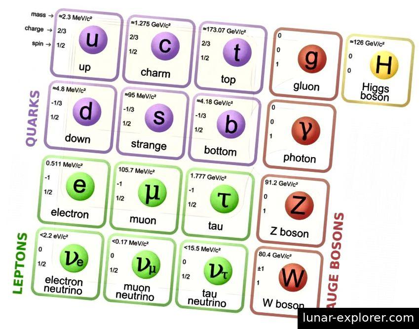 Die Partikel des Standardmodells mit Massen (in MeV) oben rechts. Die Fermionen bilden die linken drei Säulen; Die Bosonen füllen die rechten beiden Spalten. Während alle Teilchen ein entsprechendes Antiteilchen haben, können nur die Fermionen Materie oder Antimaterie sein. Bildnachweis: Wikimedia Commons-Benutzer MissMJ, PBS NOVA, Fermilab, Amt für Wissenschaft, US-Energieministerium, Partikeldatengruppe.