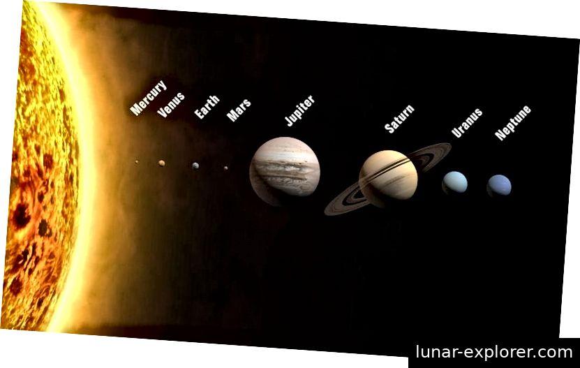 الكواكب الثمانية في نظامنا الشمسي وشمسنا ، لقياس حجمها ولكن ليس من حيث المسافات المدارية. عطارد هو أصعب كوكب عاري يرى ؛ جميع الكواكب لا تتحرك في مدارات دائرية من أي نوع ، ولكن في الكواكب الإهليلجية. رصيد الصورة: مستخدم ويكيميديا كومنز WP.