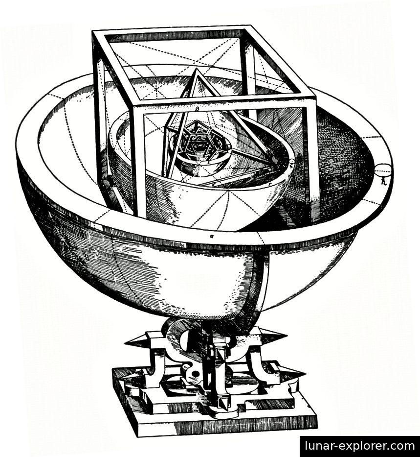 من خلال وجود كل كوكب يدور حول كرة مدعومة بواحدة (أو اثنتين) من المواد الصلبة الأفلاطونية الخمسة ، نظّر كيبلر أنه يجب أن يكون هناك بالضبط ستة كواكب ذات مدارات محددة بدقة. الصورة الائتمان: J. كيبلر ، Mysterium Cosmographicum (1596).