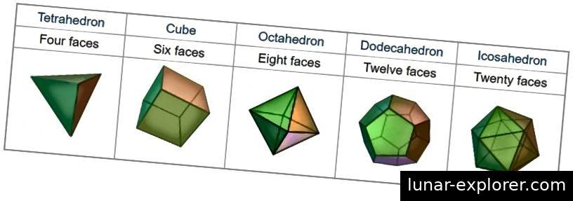 المواد الصلبة الأفلاطونية الخمسة هي الأشكال المضلعة الخمسة فقط في ثلاثة أبعاد مصنوعة من مضلعات ثنائية الأبعاد منتظمة. رصيد الصورة: صفحة ويكيبيديا الإنجليزية لـ Platonic Solids.