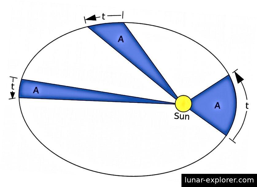 قوانين كيبلر الثلاثة ، التي تتحرك الكواكب في علامات الحذف مع الشمس في بؤرة واحدة ، وهي تكتسح مساحات متساوية في أوقات متساوية ، وأن مربع فتراتها يتناسب مع مكعب محاورها شبه الكبرى ، ينطبق أيضًا على أي جاذبية النظام كما يفعلون لنظامنا الشمسي. رصيد الصورة: RJHall / Paint Shop Pro.