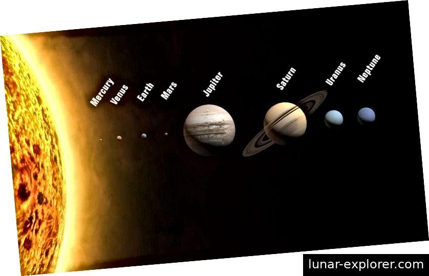 Die acht Planeten unseres Sonnensystems und unserer Sonne sind zwar maßstabsgetreu, aber nicht in Bezug auf die Umlaufbahnentfernungen. Merkur ist der Planet mit dem bloßen Auge, der am schwierigsten zu sehen ist. Alle Planeten bewegen sich nicht in kreisförmigen Bahnen, sondern in elliptischen Bahnen. Bildnachweis: Wikimedia Commons-Benutzer WP.