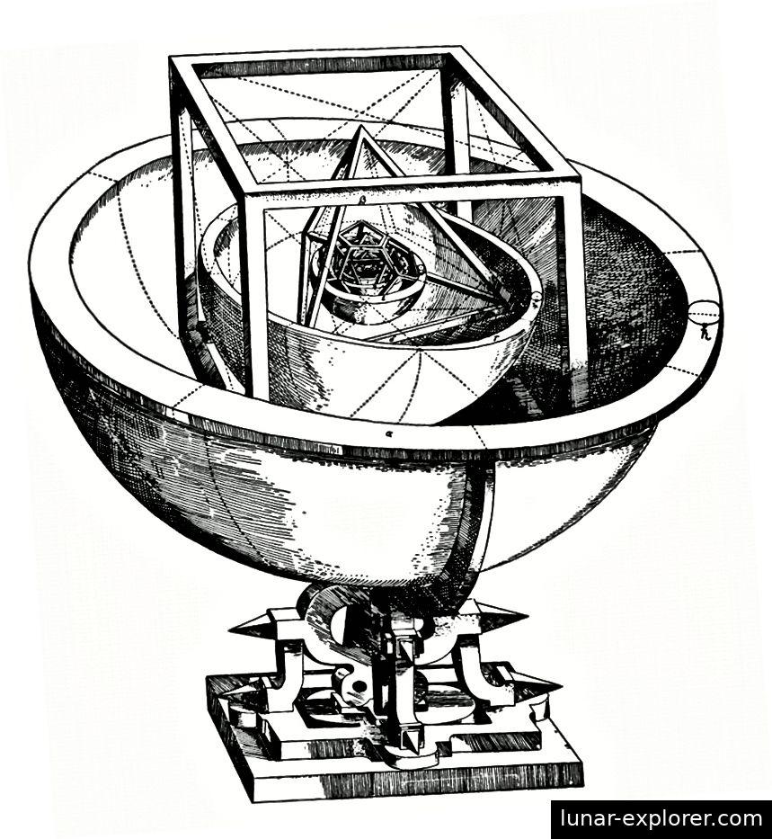 Da jeder Planet auf einer Kugel umkreist, die von einem (oder zwei) der fünf platonischen Körper getragen wurde, vermutete Kepler, dass es genau sechs Planeten mit genau definierten Umlaufbahnen geben muss. Bildnachweis: J. Kepler, Mysterium Cosmographicum (1596).