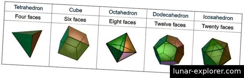 Die fünf platonischen Körper sind die einzigen fünf polygonalen Formen in drei Dimensionen, die aus regelmäßigen 2D-Polygonen bestehen. Bildquelle: Englische Wikipedia-Seite für platonische Feststoffe.