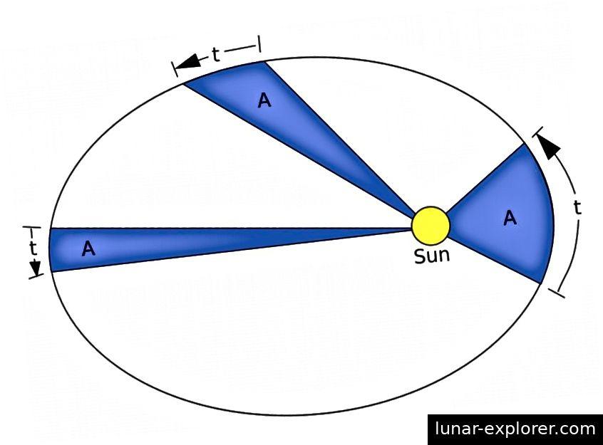Keplers drei Gesetze, dass Planeten sich in Ellipsen mit der Sonne in einem Fokus bewegen, dass sie gleiche Flächen zu gleichen Zeiten ausbreiten und dass das Quadrat ihrer Perioden proportional zum Würfel ihrer Hauptachsen ist, gelten ebenso für jede Gravitation System wie sie zu unserem eigenen Sonnensystem tun. Bildnachweis: RJHall / Paint Shop Pro.
