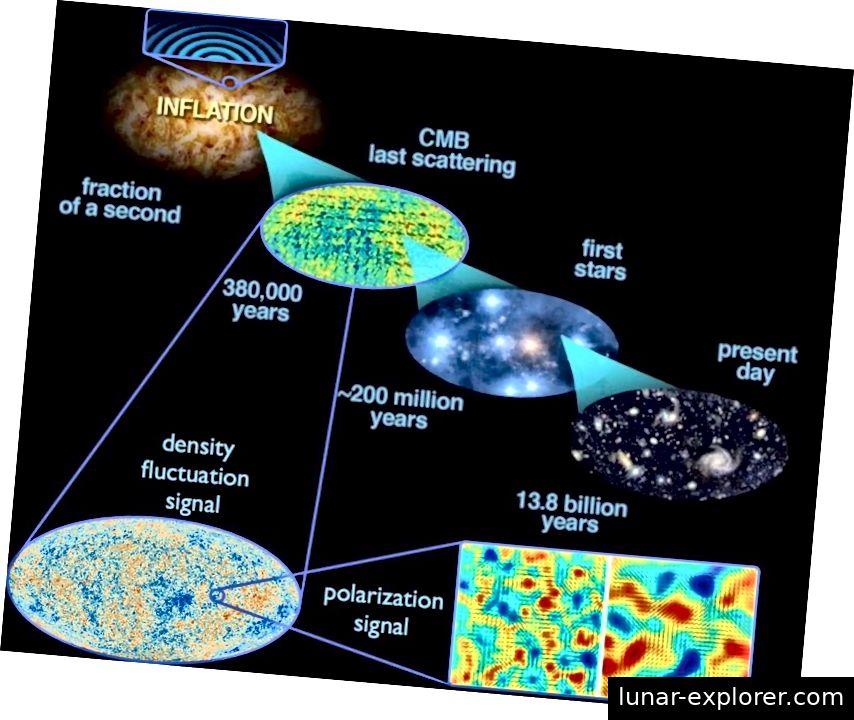 Fluktuacije u samom svemiru na kvantnoj ljestvici prostiru se kroz svemir tijekom inflacije, što dovodi do nesavršenosti i u gustoći i gravitacijskim valovima. Iako se naduvavanje prostora s pravom može nazvati