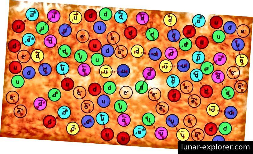 Der Urknall produziert Materie, Antimaterie und Strahlung, wobei irgendwann etwas mehr Materie erzeugt wird, was heute zu unserem Universum führt. Wie diese Asymmetrie zustande kam oder woher keine Asymmetrie kam, ist noch offen. Bildnachweis: E. Siegel / Beyond The Galaxy.