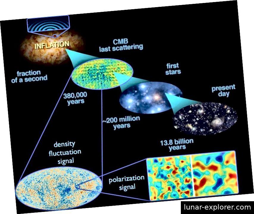Schwankungen in der Raumzeit selbst auf der Quantenskala dehnen sich während der Inflation über das Universum aus und verursachen Unvollkommenheiten sowohl in der Dichte als auch in den Gravitationswellen. Auch wenn das Aufblasen von Räumen in vielerlei Hinsicht zu Recht als