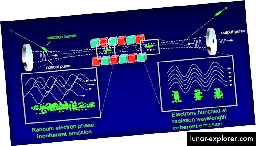 Der Freie-Elektronen-Laser ALICE ist ein Beispiel für einen exotischen Laser, der sich nicht auf herkömmliche atomare oder molekulare Übergänge stützt, sondern dennoch eng fokussiertes, kohärentes Licht erzeugt. Bildnachweis: 2014 Science and Technology Facilities Council.