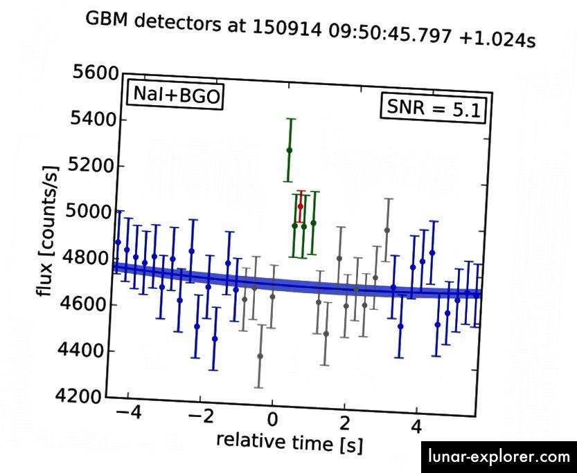Gammastrahlenzählraten nach dem Ereignis, das Fermi gesehen hat. Diese Zahl stammt aus der ursprünglichen Veröffentlichung von 2016, in der die Erkennung eines transienten Signals behauptet wird. Eine erneute Analyse der Daten zeigt, dass die darin präsentierten ursprünglichen Ergebnisse sehr gut stimmen. Dies ist keine todsichere Entdeckung, aber es ist ein faszinierendes Ereignis, das weitere Aufmerksamkeit verdient. Bildnachweis: Connaughton, V., Burns, E., Goldstein, A., et al. 2016, ApJ, 826, L6.