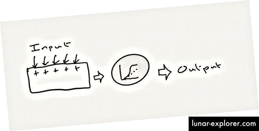 نموذج التلخيص والبصقة من الخلايا العصبية. إذا وصلت كمية كافية من المدخلات في نفس الوقت - بما يكفي لعبور العتبة (الدائرة الرمادية) - فإن الخلايا العصبية تبصق ارتفاعًا كبيرًا.