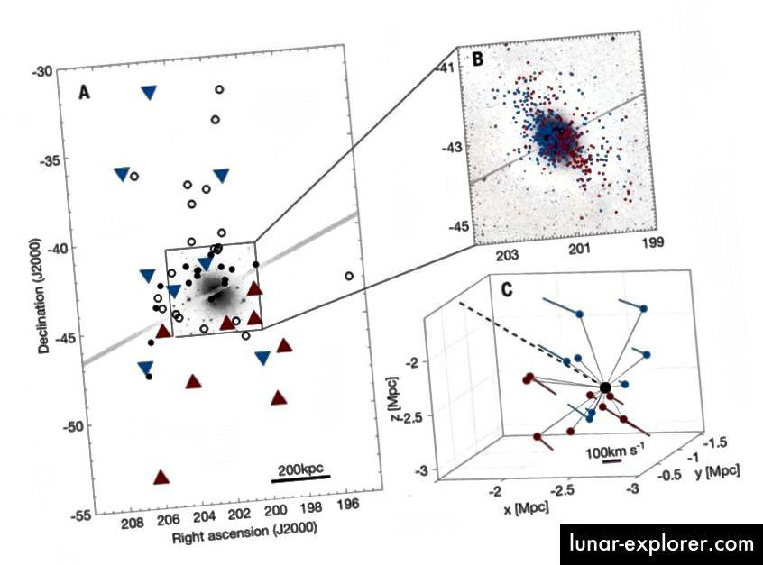 Patuljaste galaksije koje se nalaze u orbiti oko Kentaura Galaksija pokazuje jasnu orijentaciju u ravnini galaksije, što je teorija CDM-a da objasni. Kreditna slika: O. Muller i sur., Science 359, 6375 (2018).