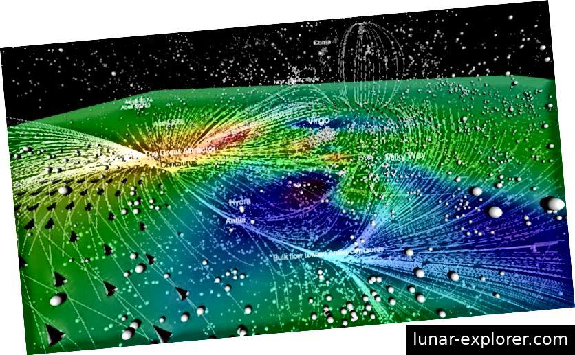 Eine zweidimensionale Schicht der Regionen mit hoher (rot) und niedriger (blau / schwarz) Dichte des Universums in unserer Nähe. Die Linien und Pfeile veranschaulichen die Richtung der eigentümlichen Geschwindigkeitsflüsse, aber all dies ist eingebettet in ein Gewebe aus expandierendem Raum. Bildnachweis: Kosmographie des Lokaluniversums - Courtois, Helene M. et al. Astron.J. 146 (2013) 69.