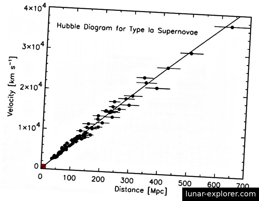 Die Rotverschiebungs-Entfernungs-Beziehung für ferne Galaxien. Die Punkte, die nicht genau auf die Linie fallen, sind auf die Unterschiede in den spezifischen Geschwindigkeiten zurückzuführen, die nur geringfügige Abweichungen von der insgesamt beobachteten Ausdehnung aufweisen. Die Originaldaten von Edwin Hubble, die zum ersten Mal für die Erweiterung des Universums verwendet wurden, passen alle in das kleine rote Kästchen unten links. Bildnachweis: Robert Kirshner, PNAS, 101, 1, 8–13 (2004).