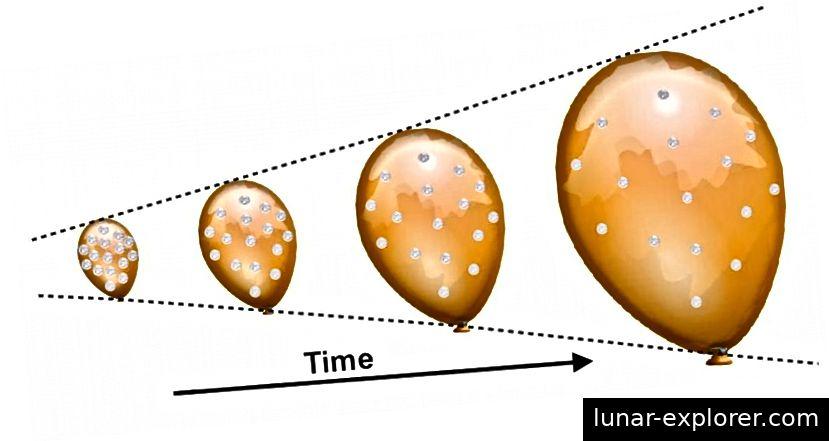 Die Ballon / Münz-Analogie des expandierenden Universums. Die einzelnen Strukturen (Münzen) dehnen sich nicht aus, aber die Abstände zwischen ihnen in einem expandierenden Universum. Bildnachweis: E. Siegel / Beyond The Galaxy.