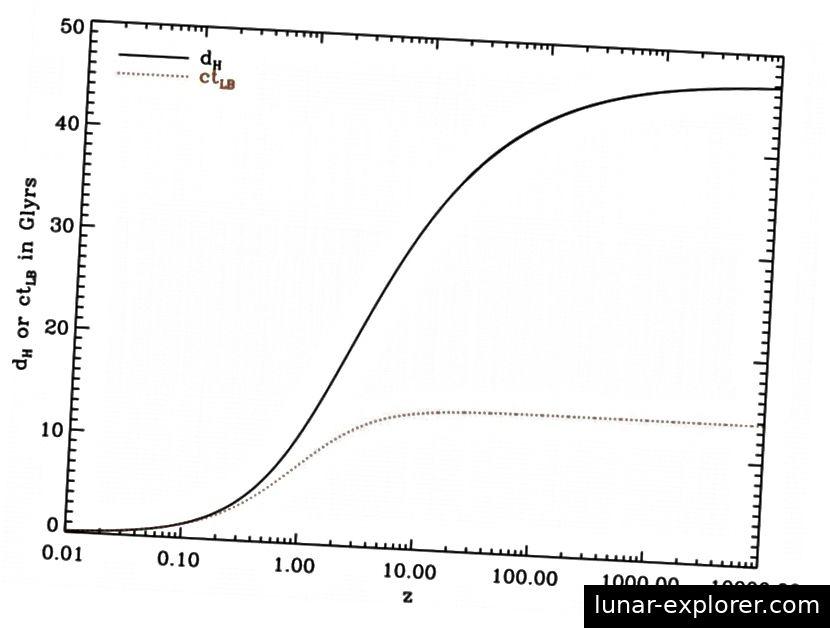 Die Unterschiede zwischen einer rein bewegungsbasierten Erklärung für Rotverschiebung / Entfernungen (gepunktete Linie) und den (durchgezogenen) Vorhersagen der allgemeinen Relativitätstheorie für Entfernungen im expandierenden Universum. Definitiv stimmen nur die Vorhersagen von GR mit unseren Beobachtungen überein. Bildnachweis: Wikimedia Commons-Benutzer Redshiftimprove.