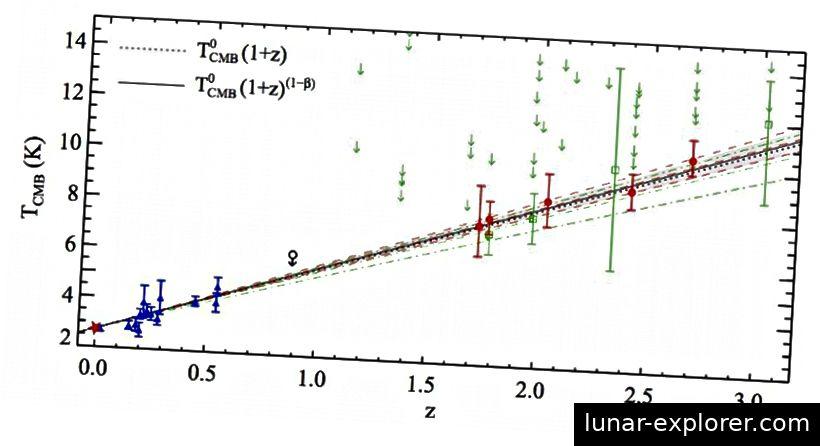 Eine Studie aus dem Jahr 2011 (rote Punkte) hat den bisher besten Beweis erbracht, dass der CMB in der Vergangenheit eine höhere Temperatur aufwies. Die Spektral- und Temperatureigenschaften des fernen Lichts bestätigen, dass wir im expandierenden Raum leben. Bildnachweis: P. Noterdaeme, P. Petitjean, R. Srianand, C. Ledoux und S. López (2011). Astronomy & Astrophysics, 526, L7.