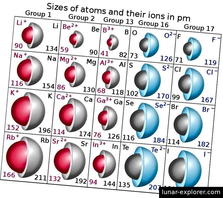 Radien einiger Elemente als neutrale Atome und von diesen Atomen abgeleitete Kationen (rot) und Anionen (blau). Radien sind in Pikometern angegeben. Bildnachweis: Wikimedia Commons-Benutzer Popnose.