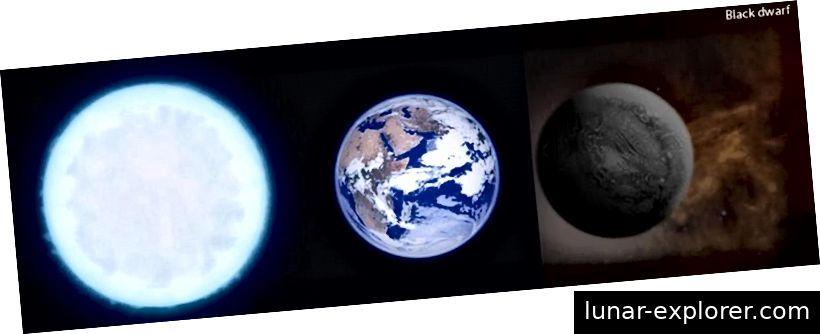 Ein genauer Größen- / Farbvergleich zwischen einem weißen Zwerg (L), der Erde, die das Licht unserer Sonne (Mitte) reflektiert, und einem schwarzen Zwerg (R). Wenn weiße Zwerge endlich den Rest ihrer Energie ausstrahlen, werden sie schließlich alle zu schwarzen Zwergen. Der Entartungsdruck zwischen den Elektronen im weiß / schwarzen Zwerg wird jedoch immer groß genug sein, solange nicht zu viel Masse entsteht, um zu verhindern, dass er weiter zusammenbricht. Bildnachweis: BBC / GCSE (L) / SunflowerCosmos (R).