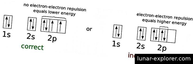 Die Elektronenenergie gibt die niedrigstmögliche Energiekonfiguration eines neutralen Sauerstoffatoms an. Da es sich bei Elektronen um Fermionen und nicht um Bosonen handelt, können sie auch bei willkürlich niedrigen Temperaturen nicht alle im Grundzustand (1s) existieren. Dies ist die Physik, die verhindert, dass zwei Fermionen denselben Quantenzustand einnehmen, und die die meisten Objekte gegen den Gravitationskollaps hält. Bildnachweis: CK-12 Foundation und Adrignola von Wikimedia Commons.