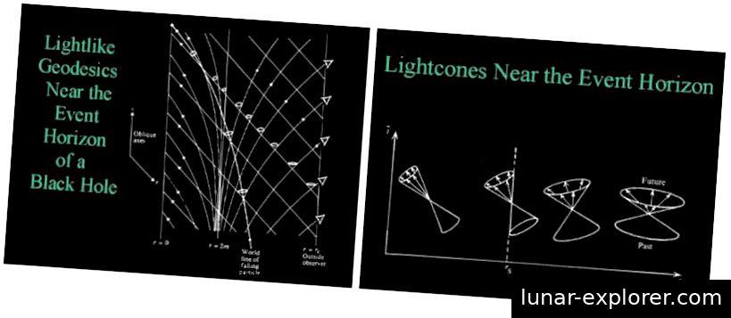 Alles, was sich innerhalb des Ereignishorizonts befindet, der ein Schwarzes Loch umgibt, egal was sonst im Universum vor sich geht, wird in die zentrale Singularität hineingezogen. Bildnachweis: Bob Gardner / ETSU.