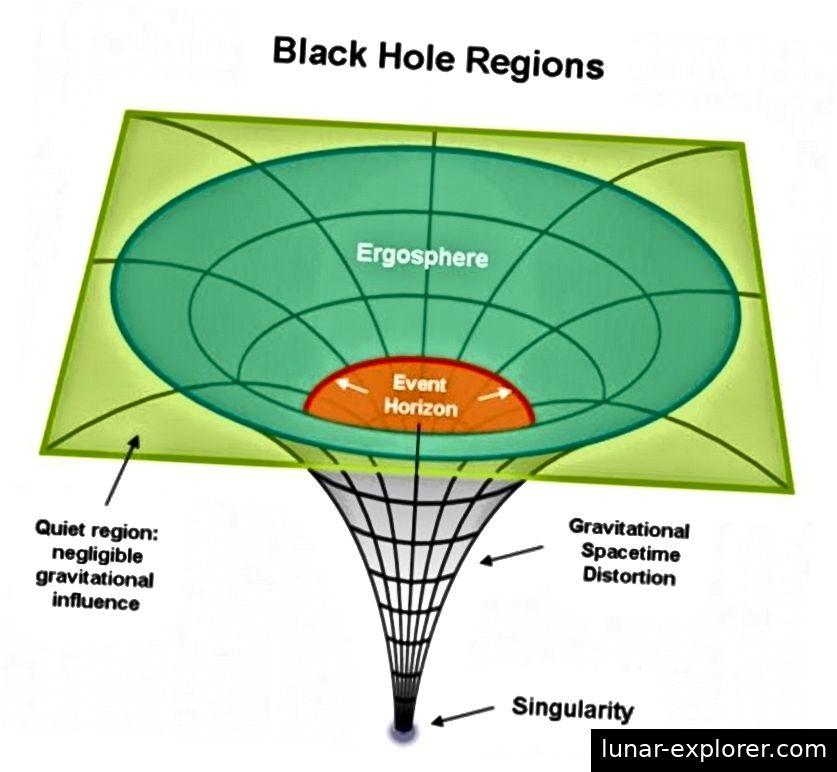 Sobald Sie die Schwelle überschreiten, um ein Schwarzes Loch zu bilden, wird der gesamte Ereignishorizont auf eine Singularität reduziert, die höchstens eindimensional ist. Keine 3D-Strukturen können intakt überleben. Bildnachweis: Fragen Sie die Van / UIUC-Abteilung für Physik.