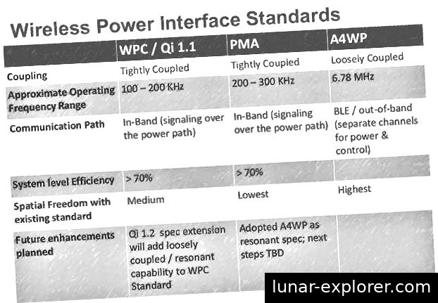 Od: http://wirelesspowerrenaissance.blogspot.in/2014/05/ieee-p21001-a4wp-pma-wpc.html