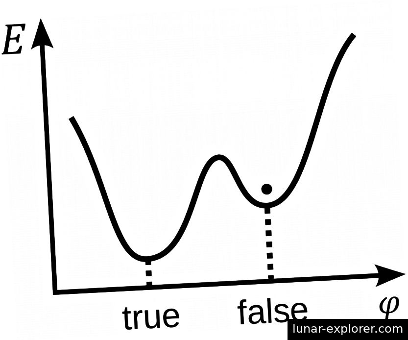 Ein Skalarfeld φ in einem falschen Vakuum. Es ist zu beachten, dass die Energie E höher ist als die im wahren Vakuum oder Grundzustand, aber es gibt eine Barriere, die verhindert, dass das Feld klassisch zum wahren Vakuum herunterrollt. Bildnachweis: Wikimedia Commons-Benutzer Stannered.