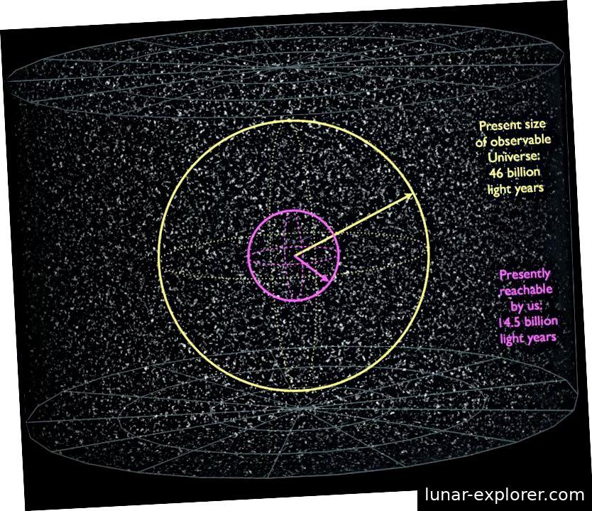 Innerhalb des beobachtbaren Universums (gelber Kreis) gibt es ungefähr 2 Billionen Galaxien. Galaxien, die mehr als ein Drittel des Weges bis zur Grenze dessen, was wir beobachten können, zurücklegen, können aufgrund der Expansion des Universums nicht erreicht werden. Nur 3% des Universumsvolumens können vom Menschen erforscht werden. Dies bedeutet auch, dass wir heute, wenn der Vakuumabbau jenseits der violetten Region stattfindet, ihn niemals sehen oder davon betroffen sein werden. Bildnachweis: Wikimedia Commons-Benutzer Azcolvin 429 und Frédéric MICHEL / E. Siegel.