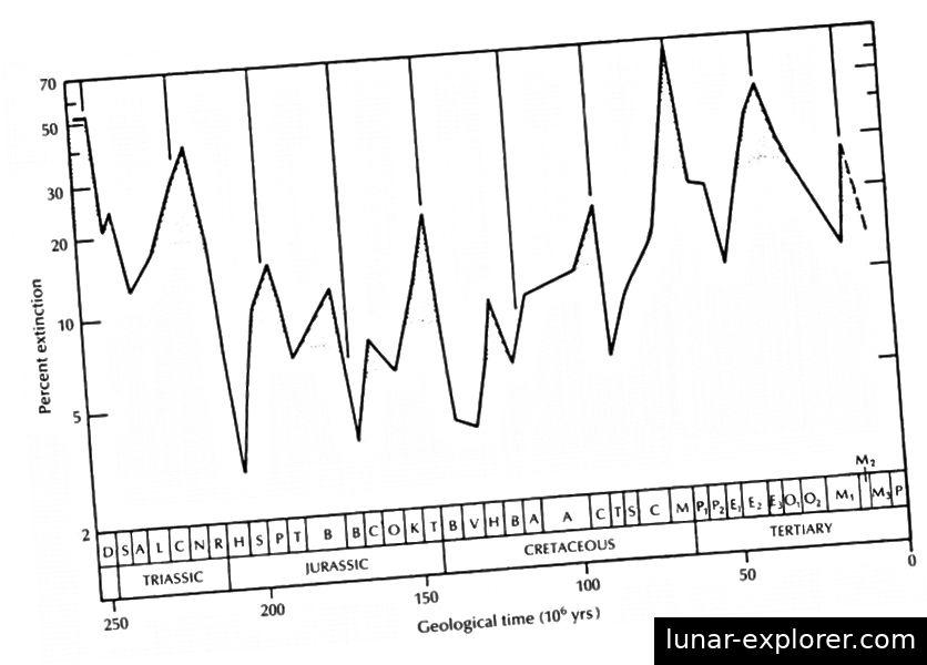 Zacrtani, događaji masovnog izumiranja mogu se činiti periodičnim, ali oči nas mogu prevariti. (Raup i Sepkoski, 1984/1986)