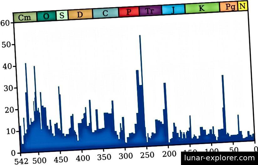 Postotak vrsta koje su izumrle u raznim vremenskim intervalima. Najveće poznato izumiranje je permijsko-trijasna granica prije oko 250 milijuna godina, čiji je uzrok još uvijek nepoznat. (Wikimedia Commons korisnik Smith609, s podacima Raup & Smith (1982) i Rohde i Muller (2005))