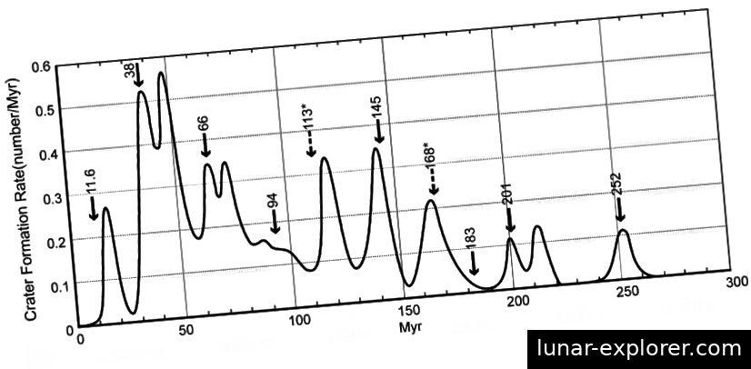 Grafikon koji pokazuje kako se stopa kratera mijenjala na Zemlji tijekom vremena. Strelice označavaju datume masovnih izumiranja. Zvijezde prije 113 i 168 milijuna godina sumnjiče se, ali nisu potvrđene, za masovna izumiranja kandidata. (Michael Rampino / NYU)