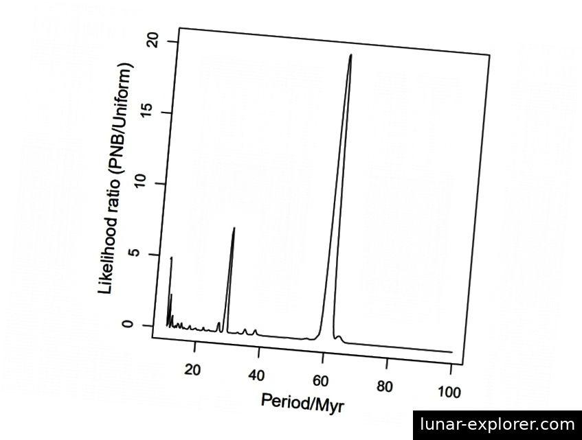 Omjer vjerojatnosti da će imati periodični učinak nasuprot slučajnom učinku izazvati promatrano izumiranje. Ovi šiljci mogu se dojmiti golim okom, ali pogledajte y-os. Ti su brojevi vrlo, vrlo mali. (Feng, F; Bailer-Jones, C.A. L., ApJ, 768, 152F (2013))