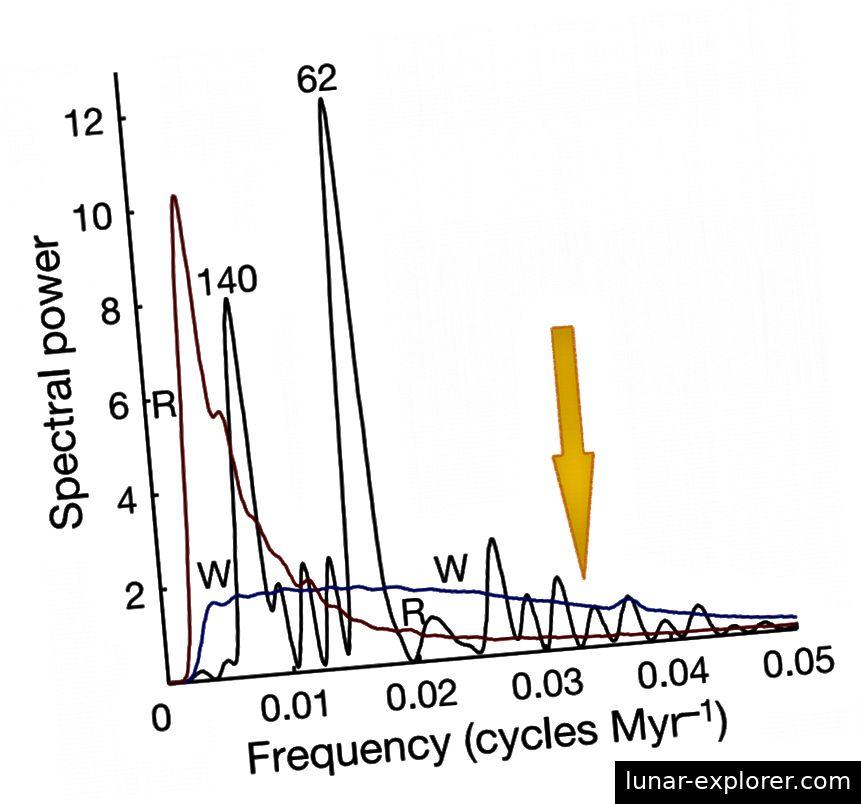 Ovaj lik prikazuje Fourierovu transformaciju događaja izumiranja u posljednjih 500 milijuna godina. Narančasta strelica, koju je umetnuo E. Siegel, pokazuje gdje bi se uklopila periodika od 26 do 30 milijuna godina. (Rohde, R.A. i Muller, R.A. (2005.). Ciklusi u fosilnoj raznolikosti. Priroda 434: 209–210)