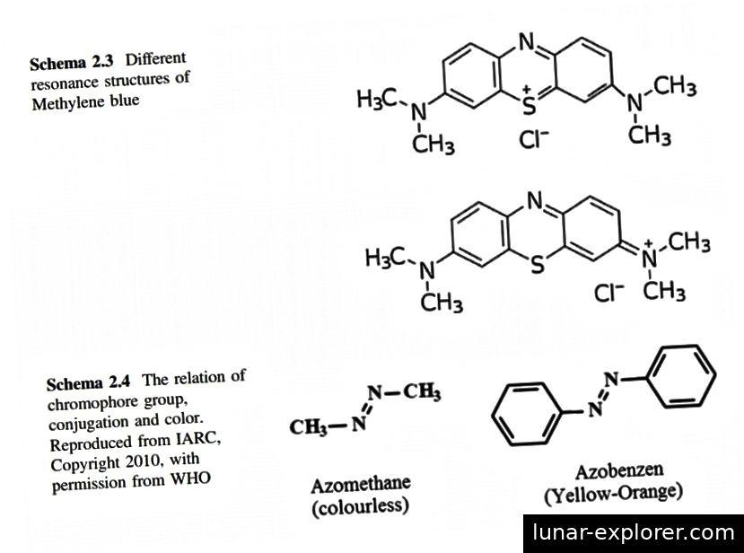 Različite molekule i molekularne konfiguracije dovest će do apsorpcije svjetlosti različitih valnih duljina, a samim tim i do različitih pigmenata. (Boje i pigmenti, A. Gürses, M. Açıkyıldız, K. Güneş i M. S. Gürses (2016))