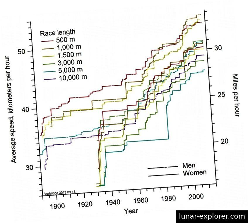 Das Fortschreiten der Weltrekorde im Eisschnelllauf, wobei die Durchschnittsgeschwindigkeit im Vergleich zum Datum für 500 m, 1000 m, 1500 m, 3000 m, 5000 m und 10000 m-Ereignisse von Männern und Frauen aufgezeichnet wurde, Stand 2012. (Wikimedia Commons-Benutzer Vorbridge)