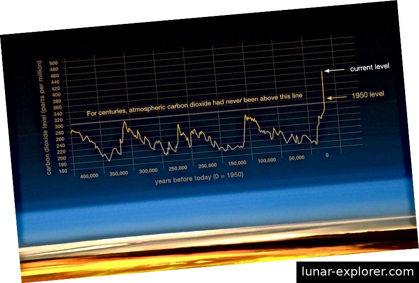 Slika br. 6. Izvor: NASA (Podaci: Vostok podaci o ledenoj jezgri / J.R. Petit et al .; NOAA Mauna Loa CO2 zapis.)