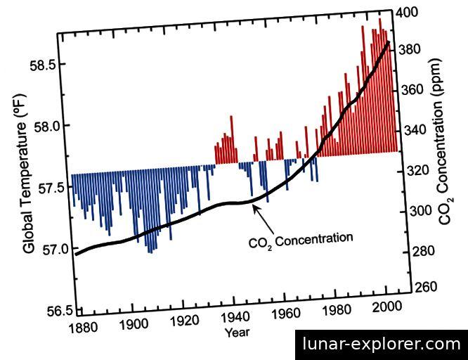 Slika # 9 Izvor: nca2009.globalchange.gov