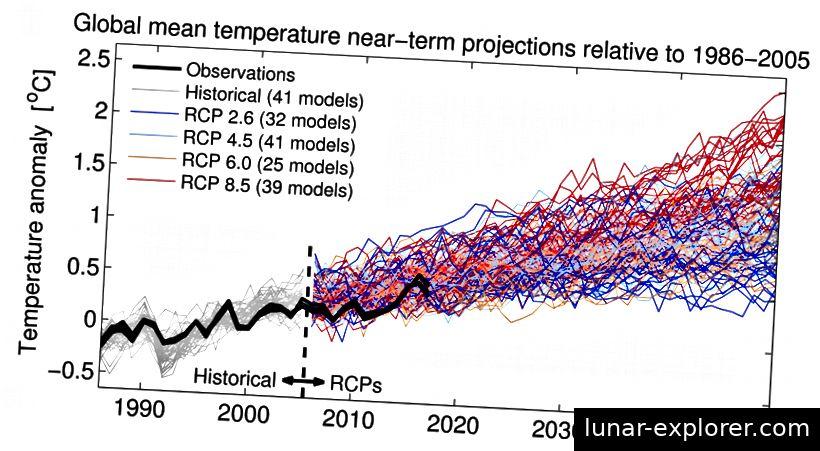 Slika br. 11 Izvor: NASA / NOAA / Knjiga o klimatskim laboratorijama