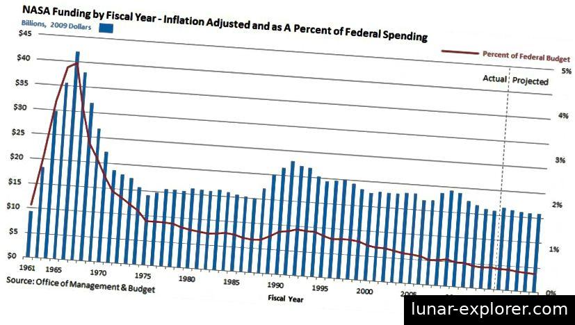 A szövetségi költségvetés százalékában a NASA-ba történő beruházás 58 év alatt van; a költségvetés mindössze 0,4% -ánál kell visszamenni 1959-re, hogy megtaláljon egy olyan évet, ahol kisebb százalékot fektetettünk be nemzetünk űrügynökségébe. (Igazgatási és Költségvetési Hivatal)