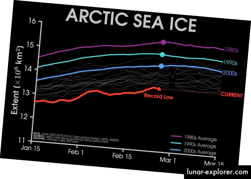 Hmmm, pa nisam klimatologija. Ali to je nekako jasno.