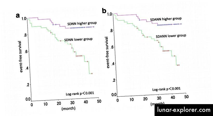Primjer upotrebe značajke SDNN u medicinskoj literaturi. Preživljavanje bolesnika na hemodijalizi bez događaja i veće varijabilnosti otkucaja srca. naslovi: a) Viša skupina SDNN pokazala je značajno veći glavni štetni opstanak srčanih i moždanih cerebrovaskularnih događaja nego niža skupina SDNN. b) SDANN viša skupina pokazala je značajno veći glavni nepovoljni srčani i cerebrovaskularni preživljavanje bez događaja, od niže skupine SDANN. Iz ovog rada.