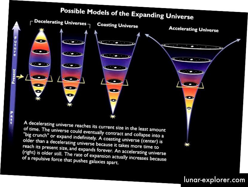 Die verschiedenen möglichen Schicksale des Universums, wobei unser aktuelles, beschleunigtes Schicksal rechts dargestellt ist. (NASA & ESA)