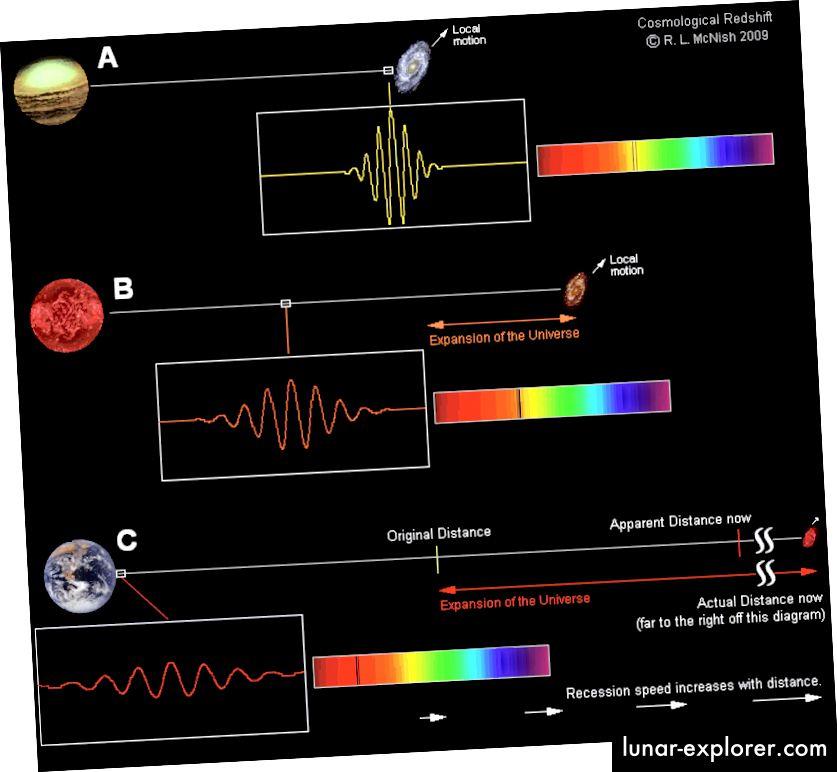Ilustracija o tome kako djeluju crveni pomaci u svemiru koji se širi. (Larry McNish iz RASC centra Calgary, preko http://calgary.rasc.ca/redshift.htm)